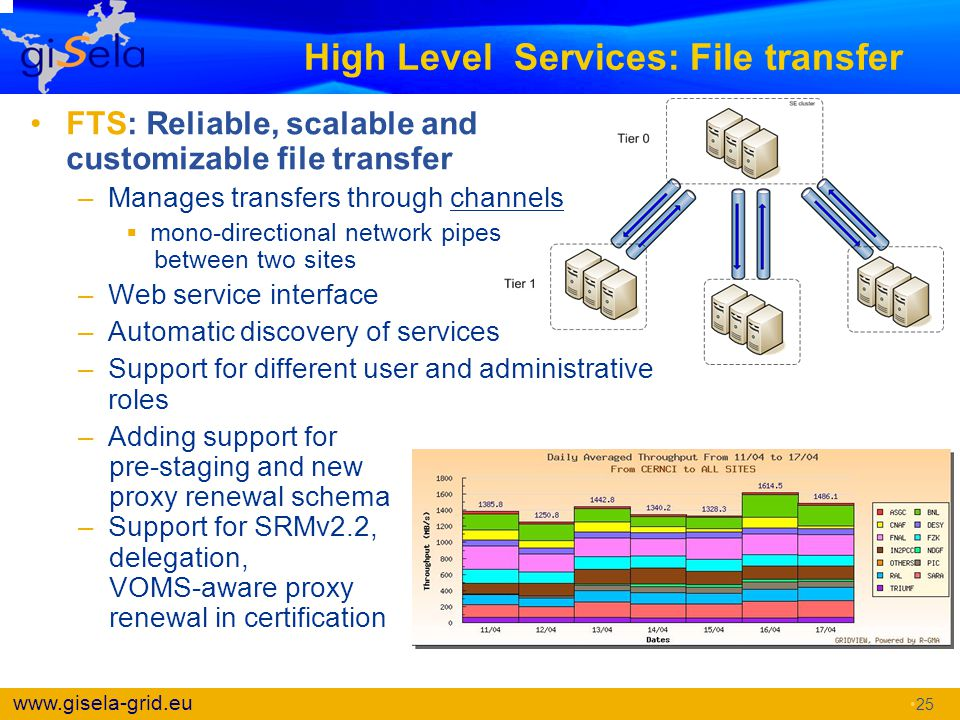 High Level Services: File transfer