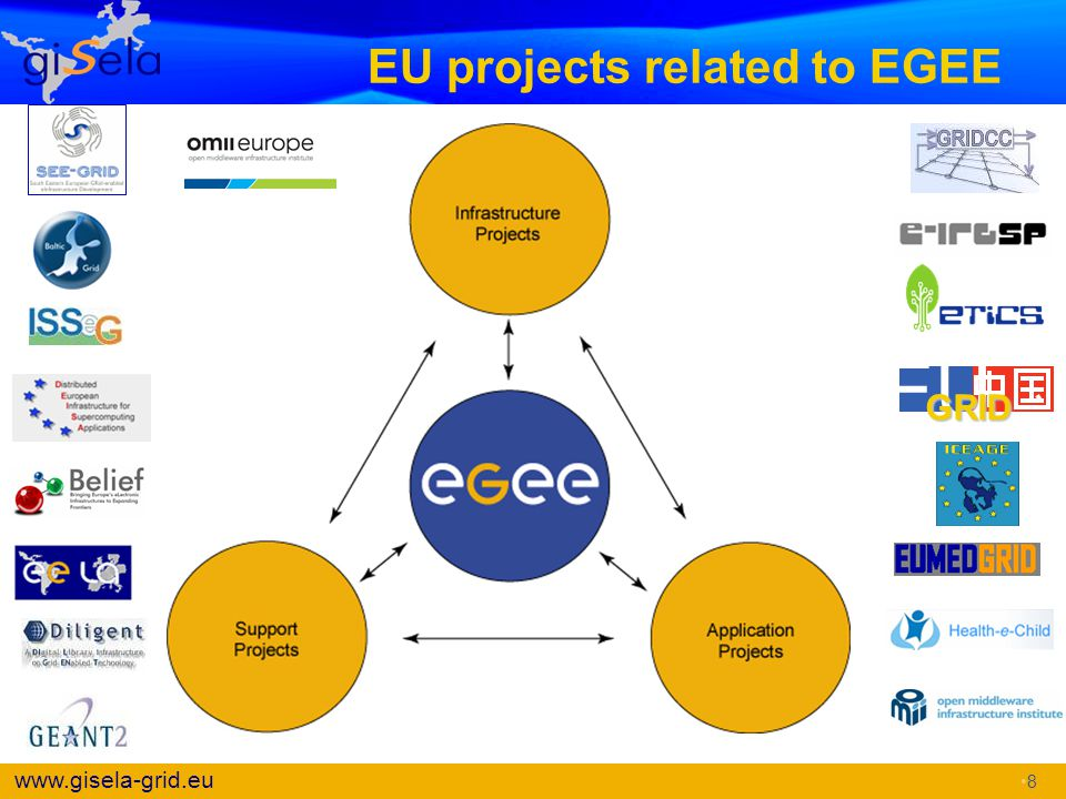 EU projects related to EGEE