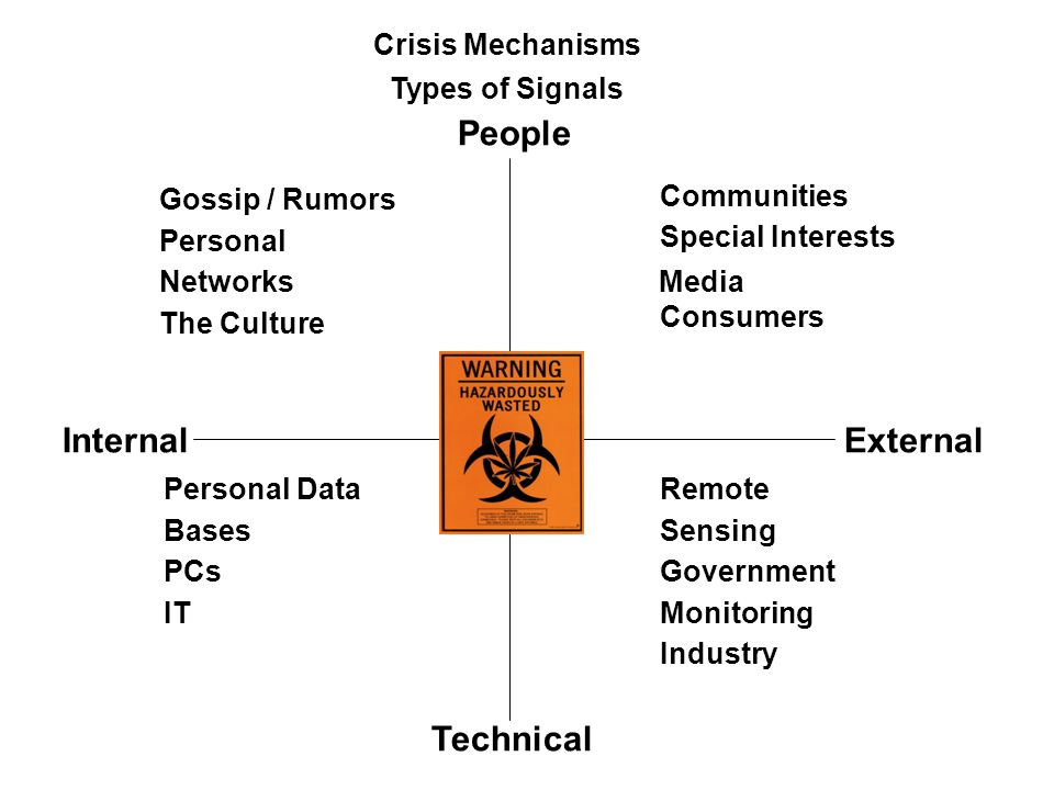 People Internal External Technical Crisis Mechanisms Types of Signals