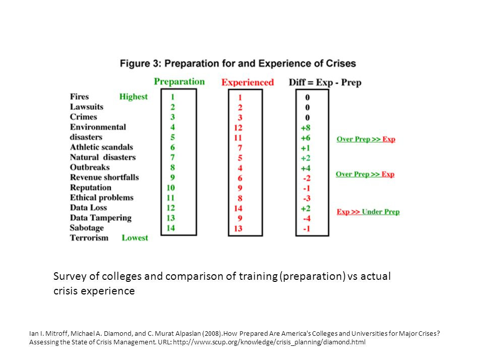 Survey of colleges and comparison of training (preparation) vs actual crisis experience