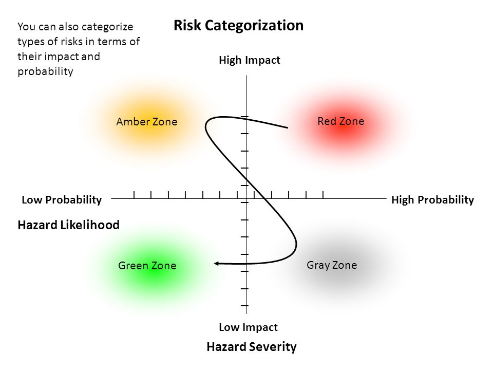 Risk Categorization Hazard Likelihood Hazard Severity