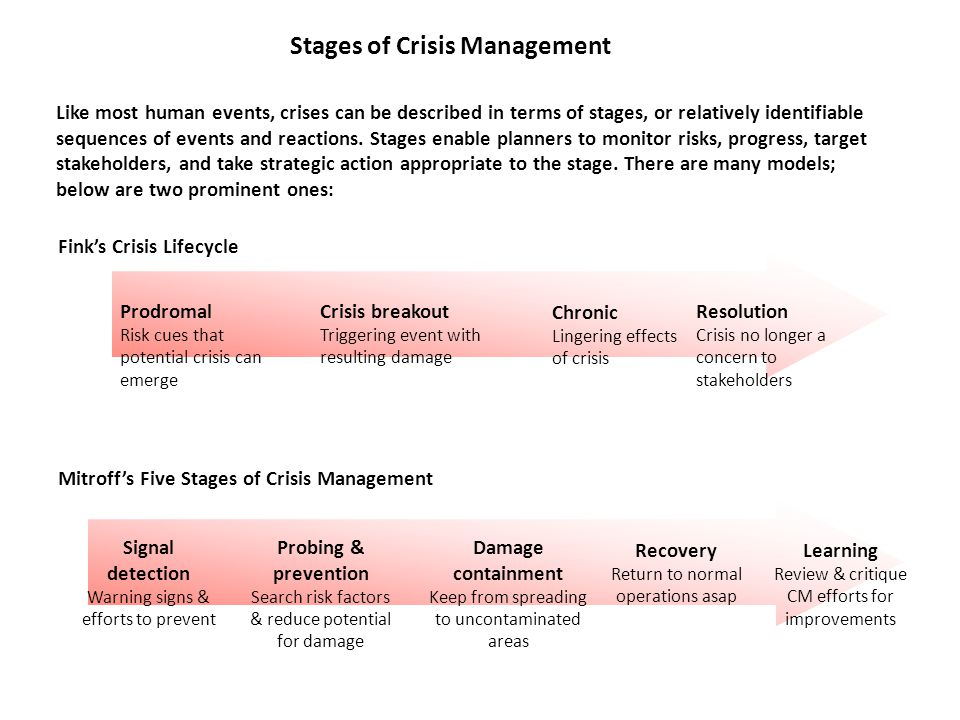 Stages of Crisis Management