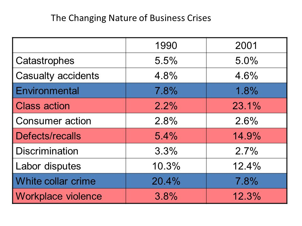 The Changing Nature of Business Crises