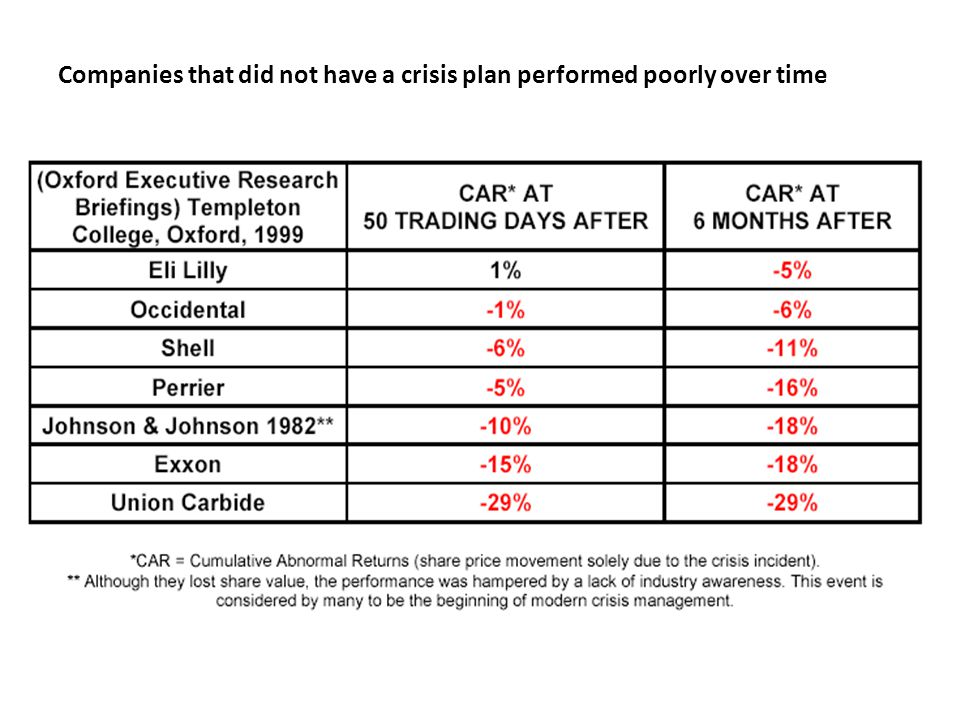 Companies that did not have a crisis plan performed poorly over time