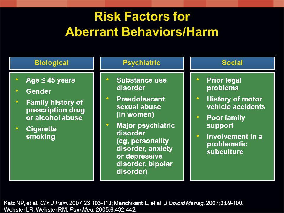 Risk Factors for Aberrant Behaviors/Harm