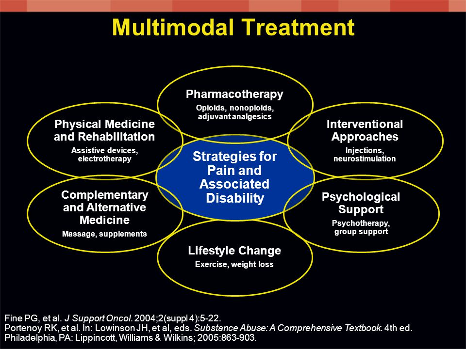 Multimodal Treatment Strategies for Pain and Associated Disability
