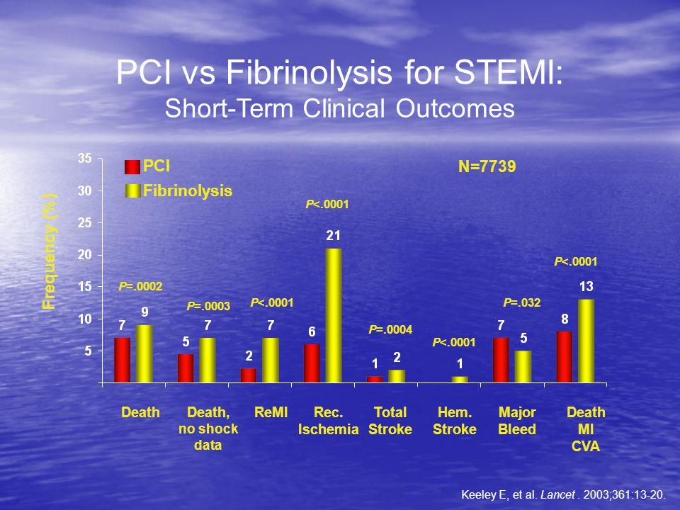 PCI vs Fibrinolysis for STEMI: