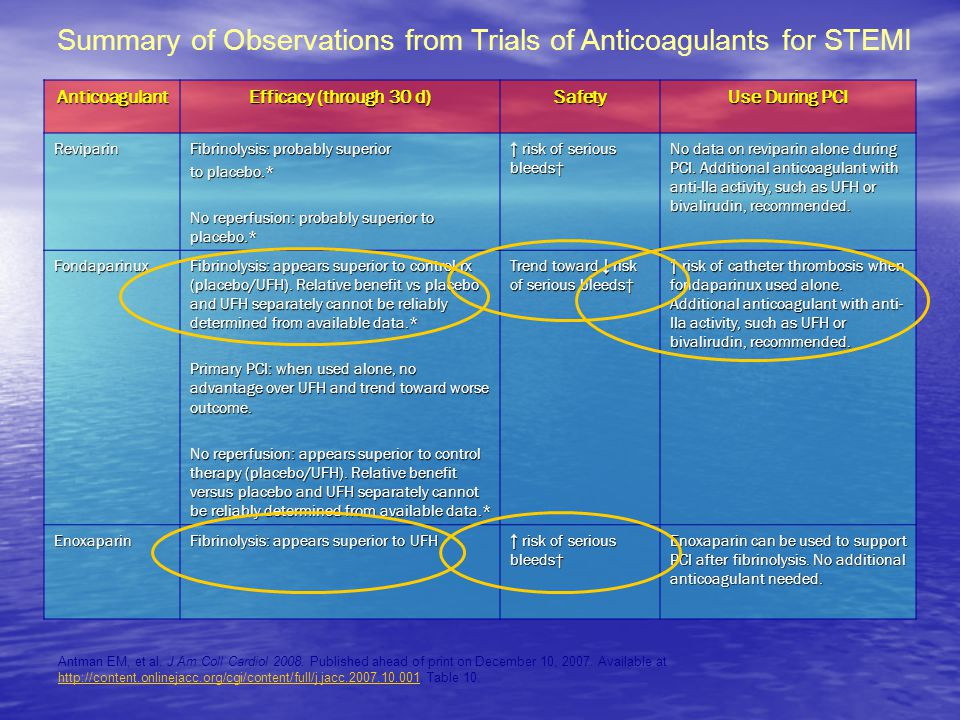 Summary of Observations from Trials of Anticoagulants for STEMI