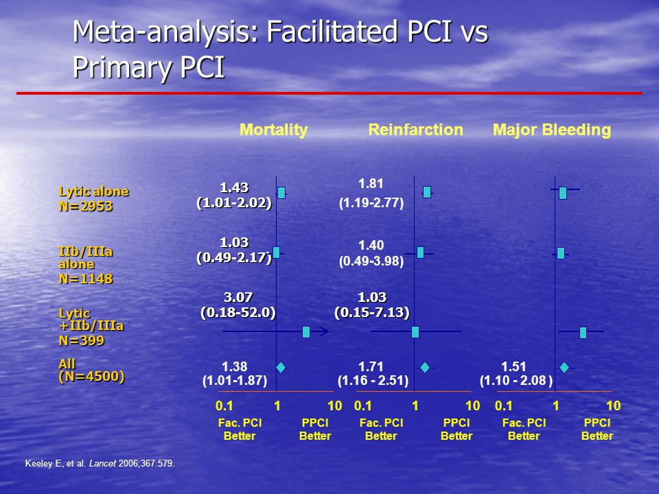 Meta-analysis: Facilitated PCI vs Primary PCI