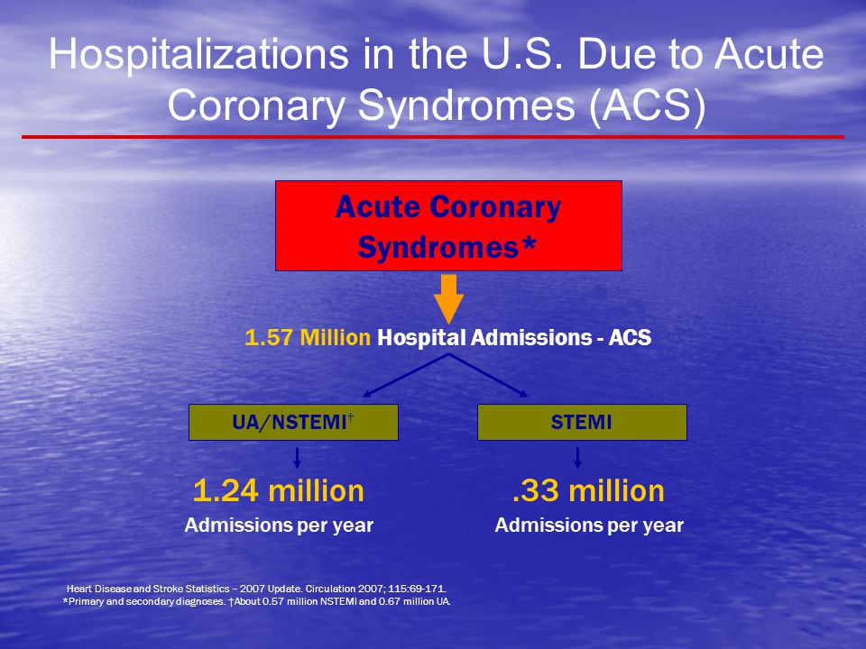 Hospitalizations in the U.S. Due to Acute Coronary Syndromes (ACS)