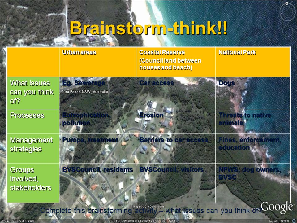 Brainstorm-think!! What issues can you think of Processes