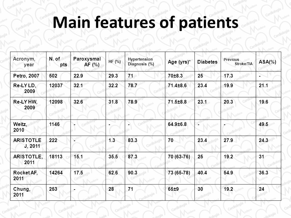 Main features of patients
