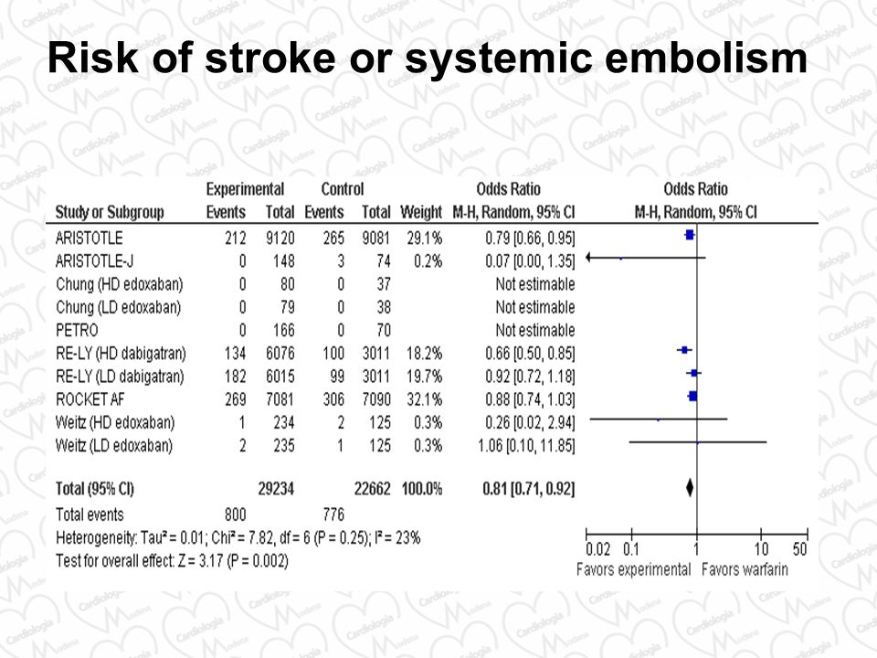 Risk of stroke or systemic embolism