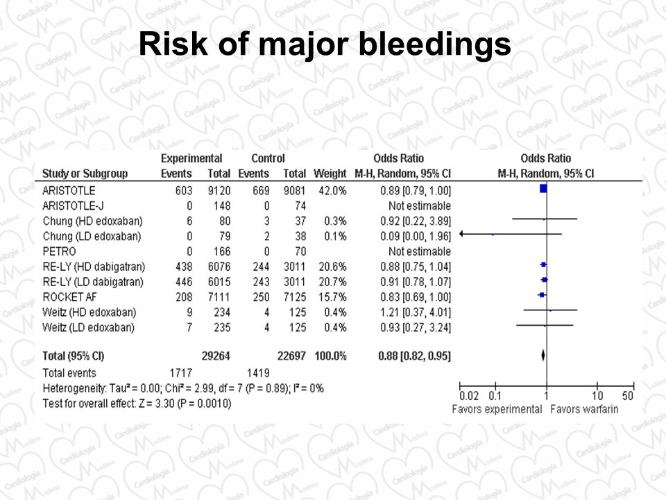 Risk of major bleedings