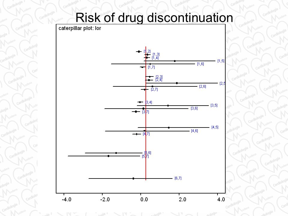 Risk of drug discontinuation