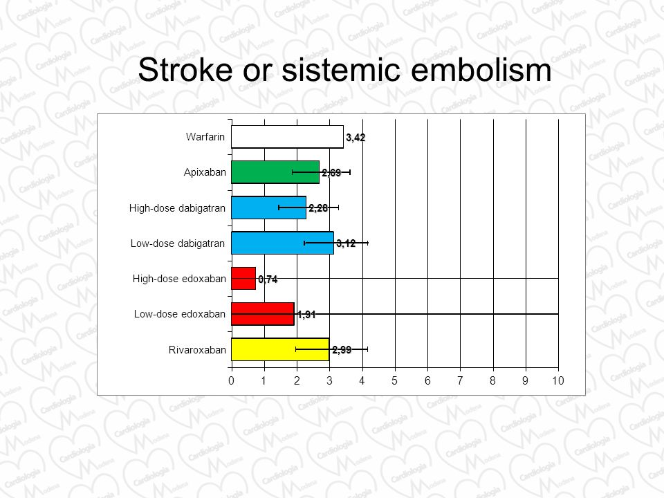 Stroke or sistemic embolism