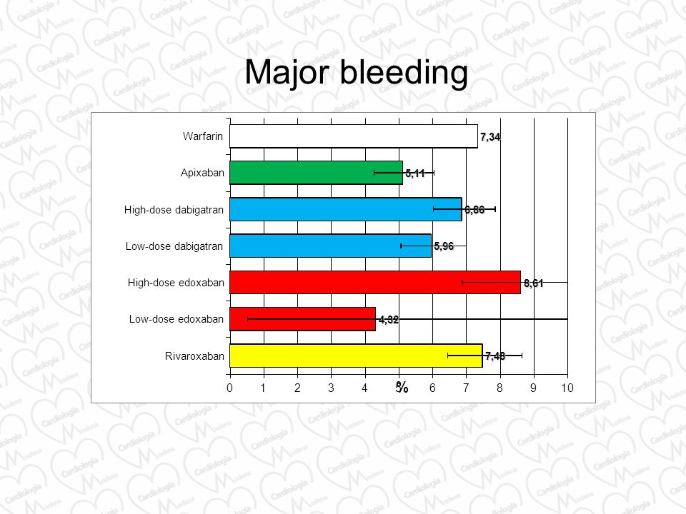 Major bleeding % 1 2 3 4 5 6 7 8 9 10 Rivaroxaban Low-dose edoxaban