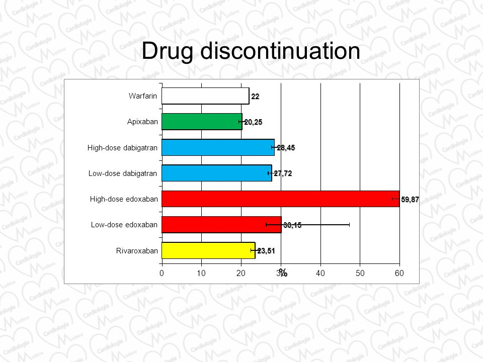 Drug discontinuation % 10 20 30 40 50 60 Rivaroxaban Low-dose edoxaban