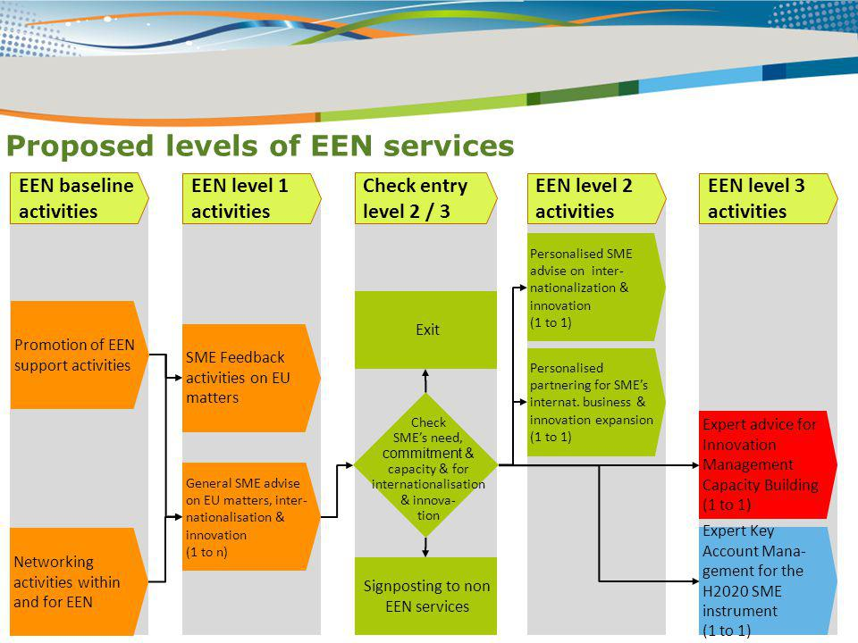 Signposting to non EEN services