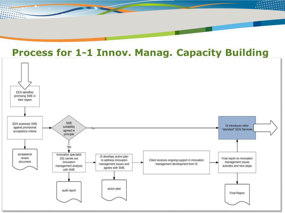 Process for 1-1 Innov. Manag. Capacity Building
