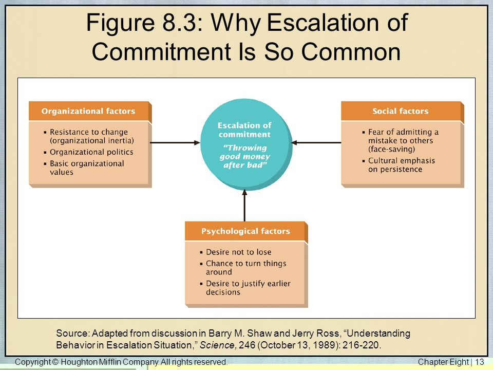 Figure 8.3: Why Escalation of Commitment Is So Common