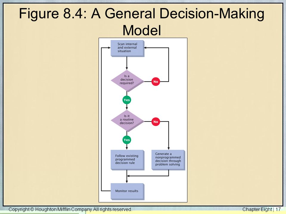 Figure 8.4: A General Decision-Making Model