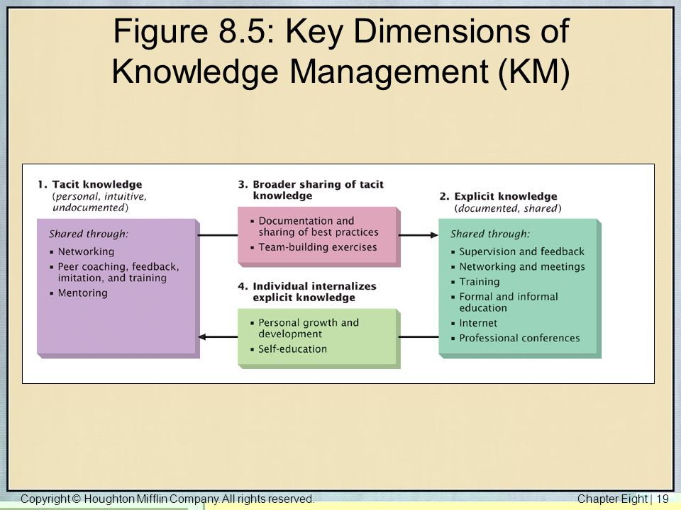 Figure 8.5: Key Dimensions of Knowledge Management (KM)