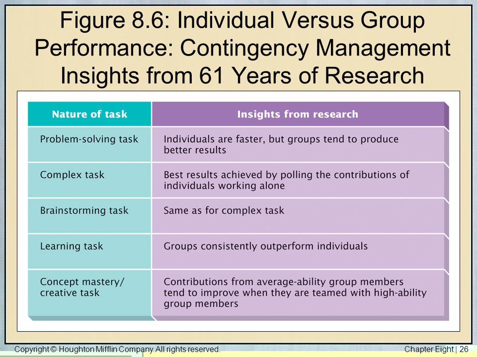 Figure 8.6: Individual Versus Group Performance: Contingency Management Insights from 61 Years of Research