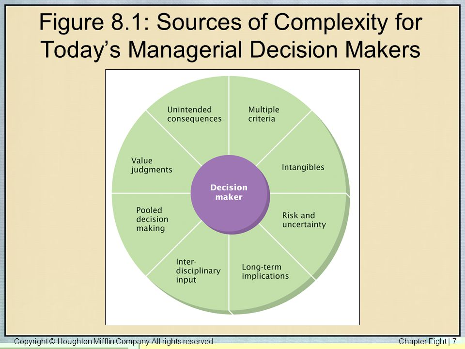 Figure 8.1: Sources of Complexity for Today's Managerial Decision Makers