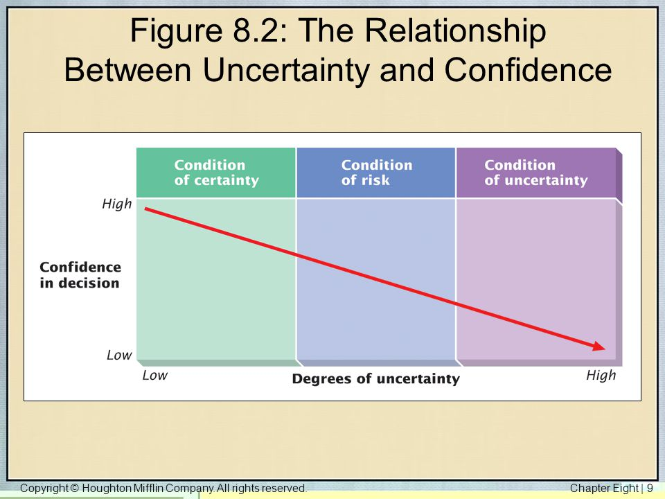 Figure 8.2: The Relationship Between Uncertainty and Confidence