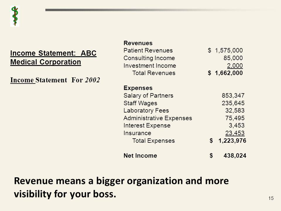 Form of a Contribution Income Statement