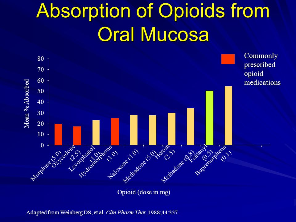 Absorption of Opioids from Oral Mucosa