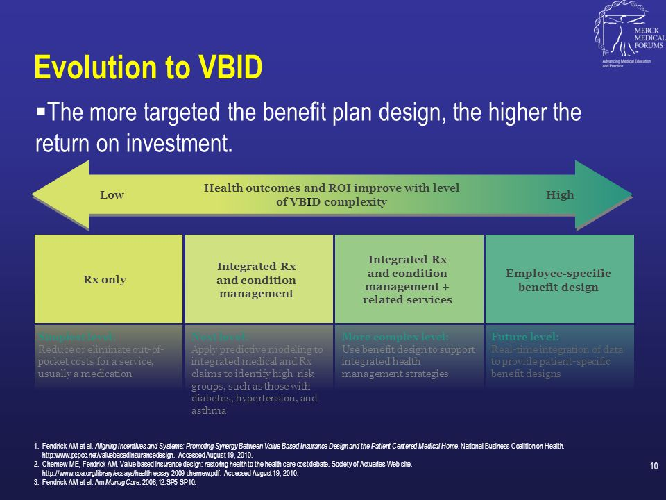 Evolution to VBID The more targeted the benefit plan design, the higher the return on investment.