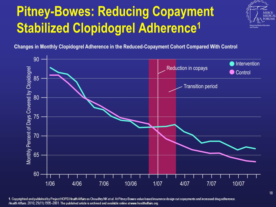 Pitney-Bowes: Reducing Copayment Stabilized Clopidogrel Adherence1