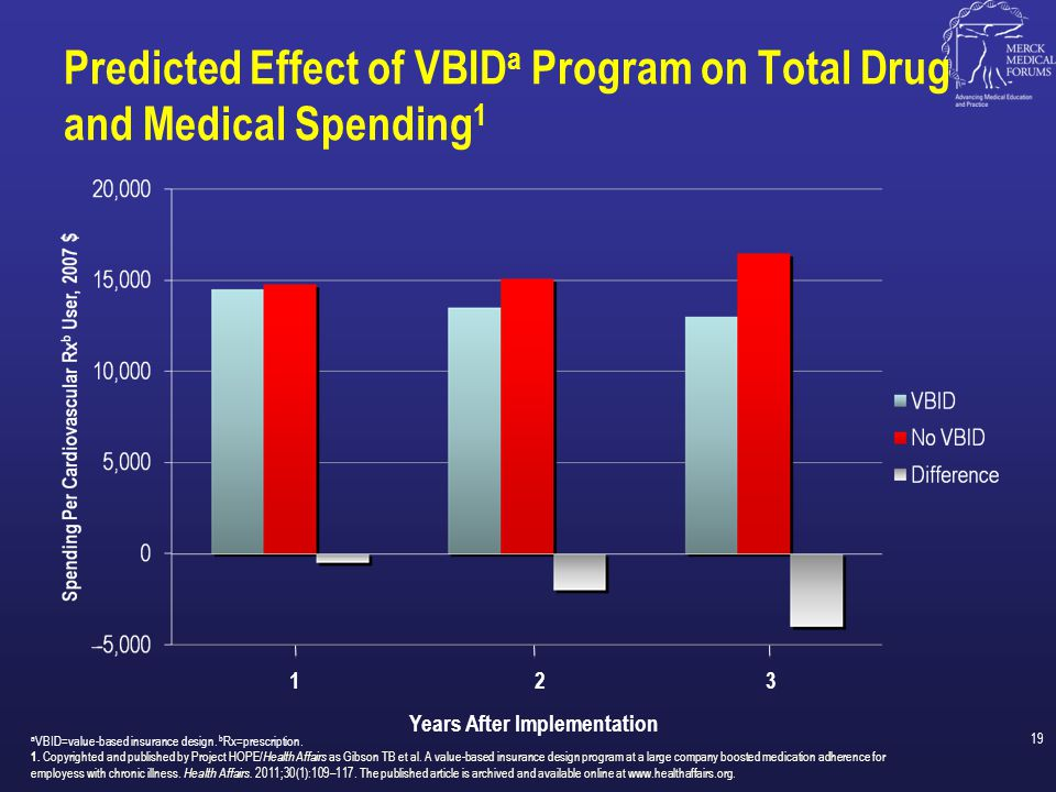 Predicted Effect of VBIDa Program on Total Drug and Medical Spending1