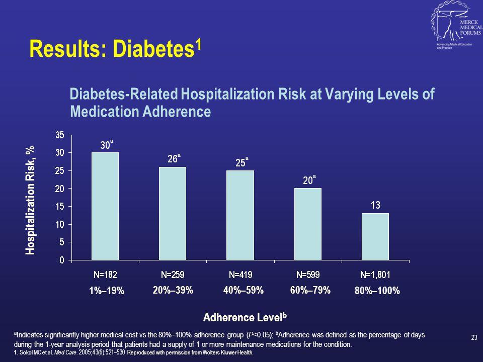 Hospitalization Risk, %