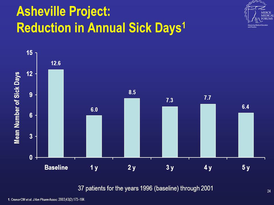 Asheville Project: Reduction in Annual Sick Days1