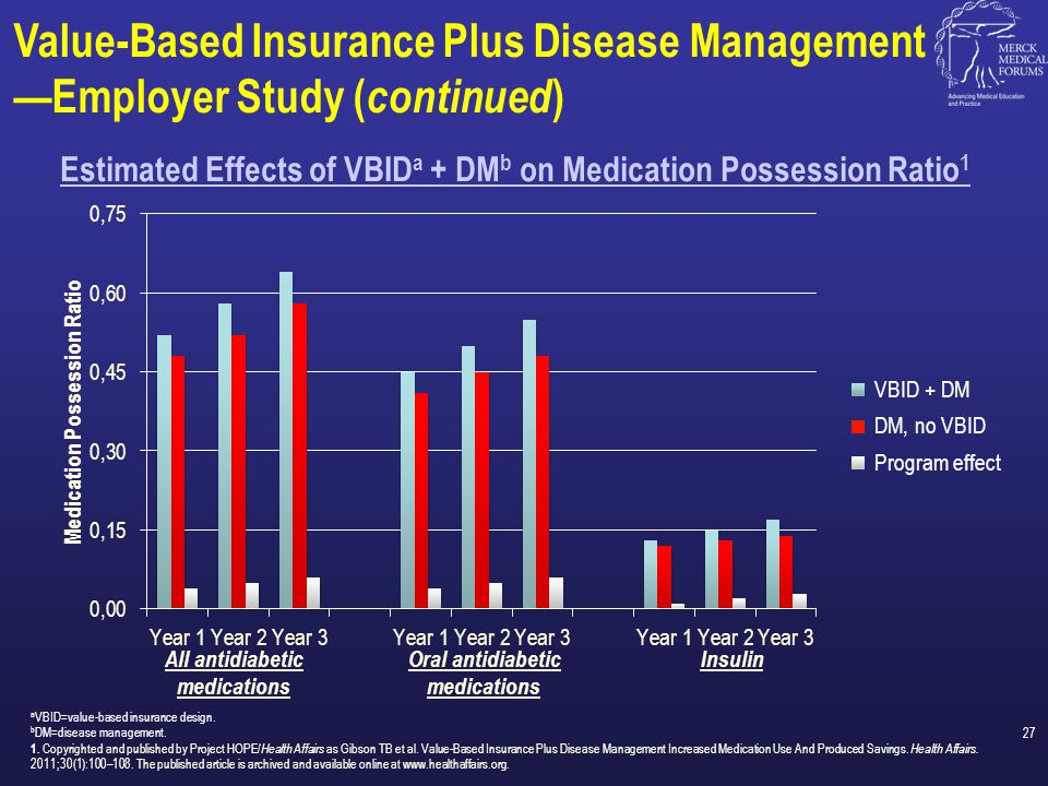 Estimated Effects of VBIDa + DMb on Medication Possession Ratio1