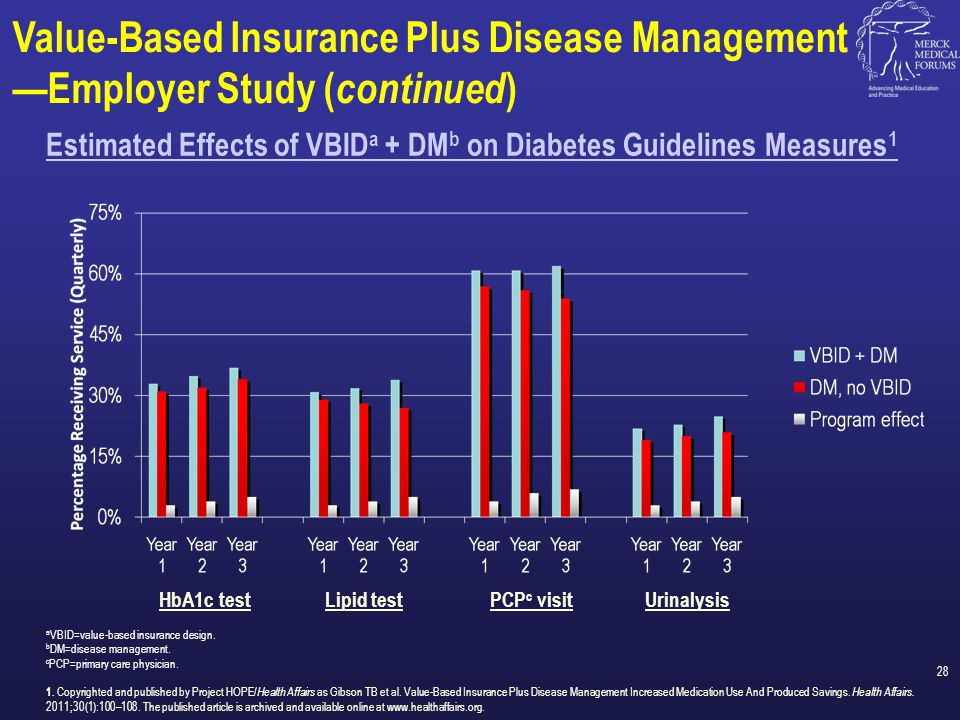 Estimated Effects of VBIDa + DMb on Diabetes Guidelines Measures1