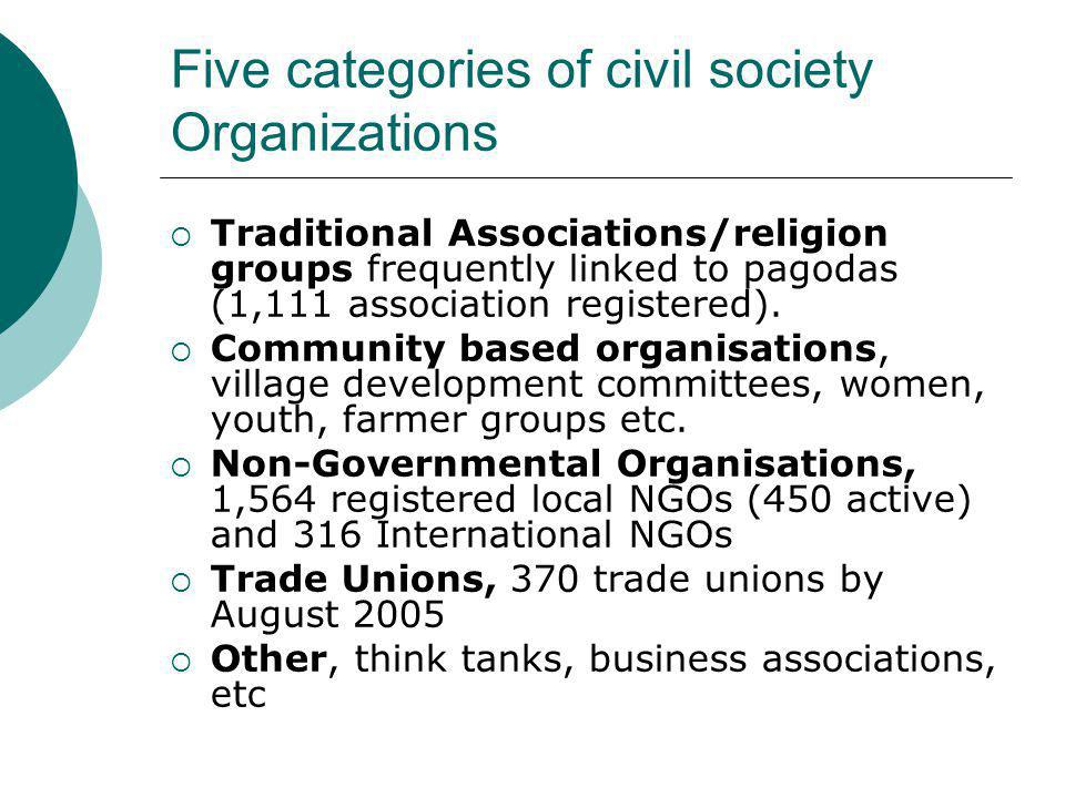 Five categories of civil society Organizations