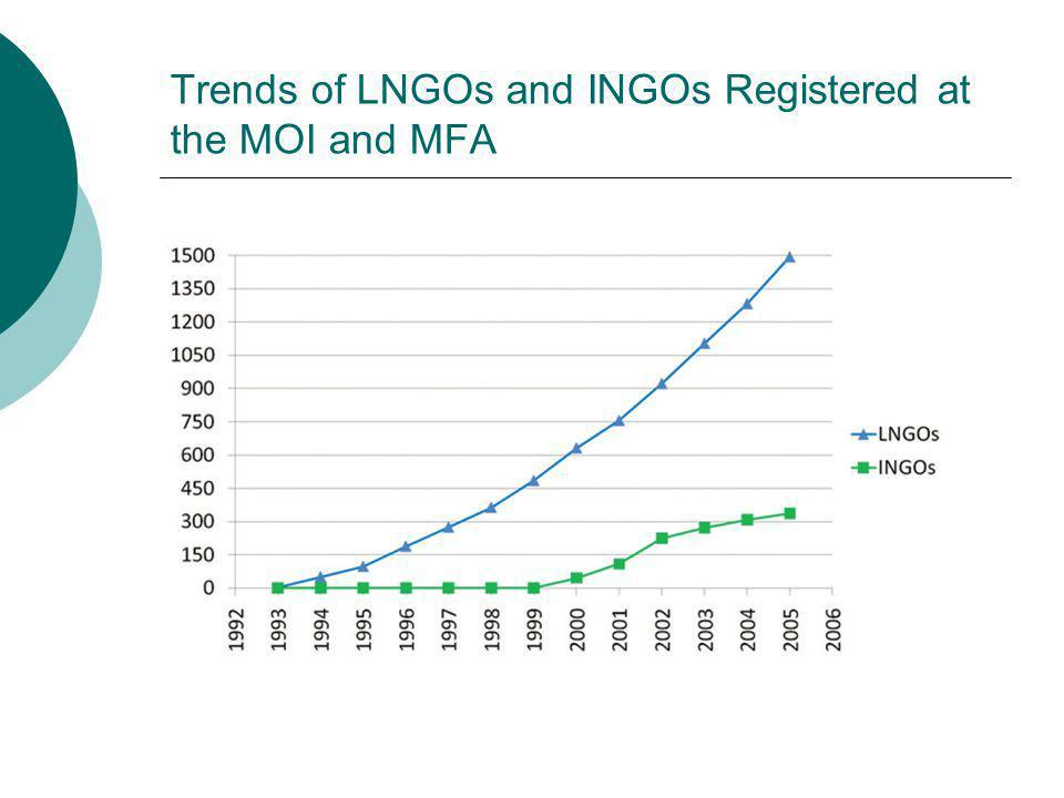 Trends of LNGOs and INGOs Registered at the MOI and MFA