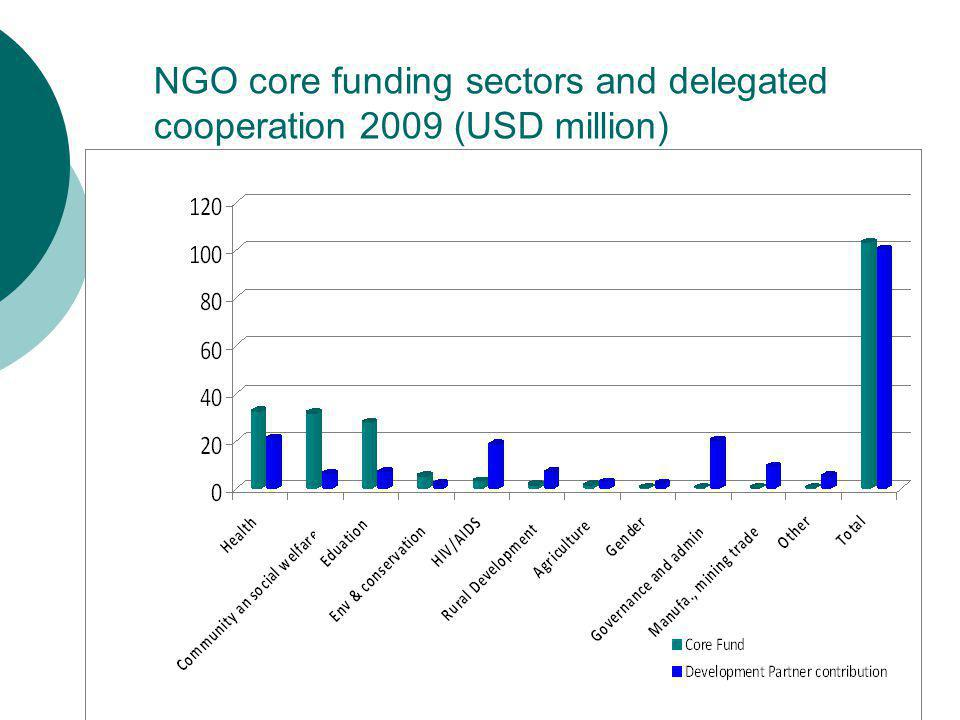 NGO core funding sectors and delegated cooperation 2009 (USD million)