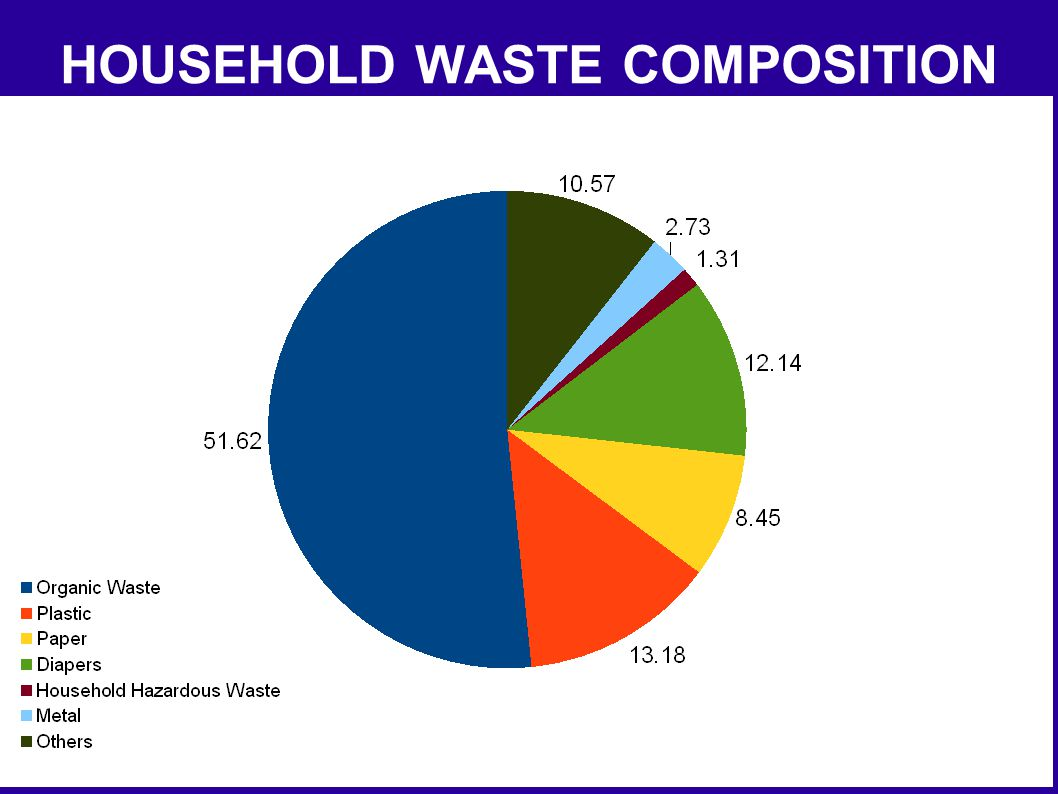 HOUSEHOLD WASTE COMPOSITION
