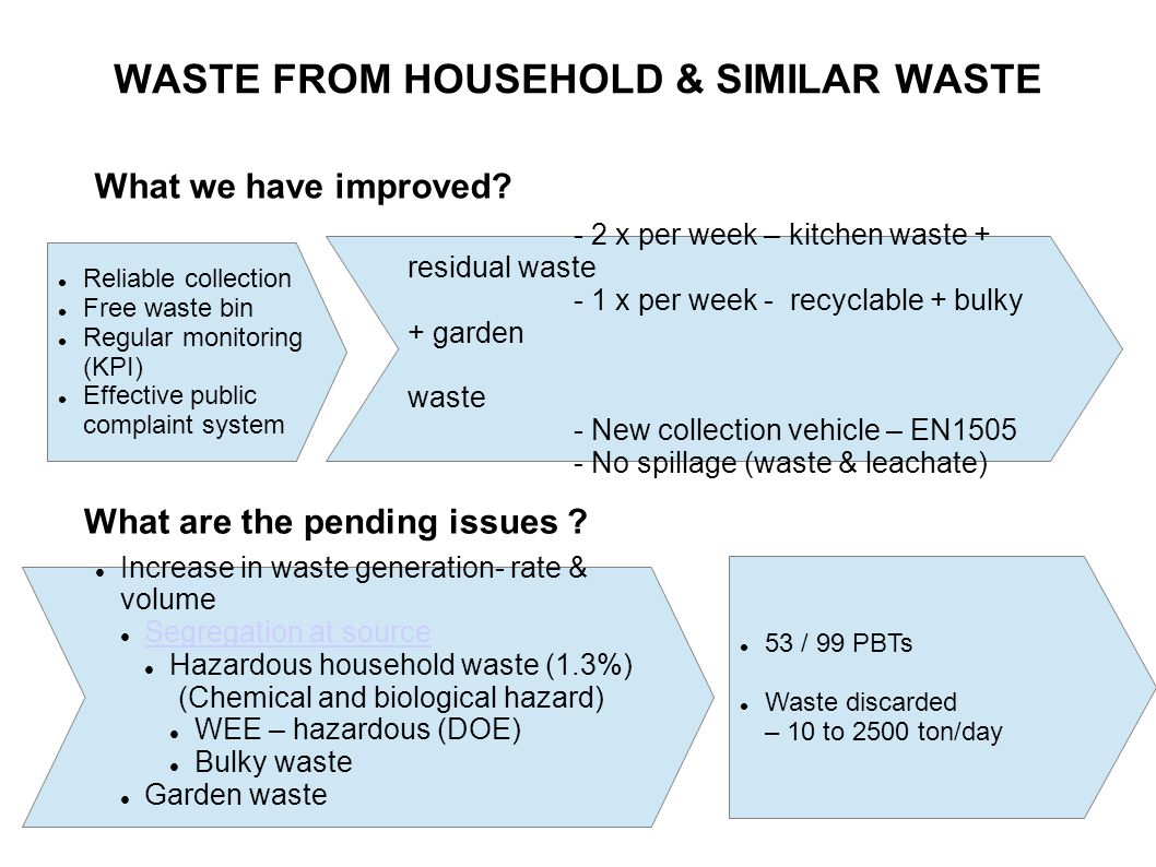 WASTE FROM HOUSEHOLD & SIMILAR WASTE