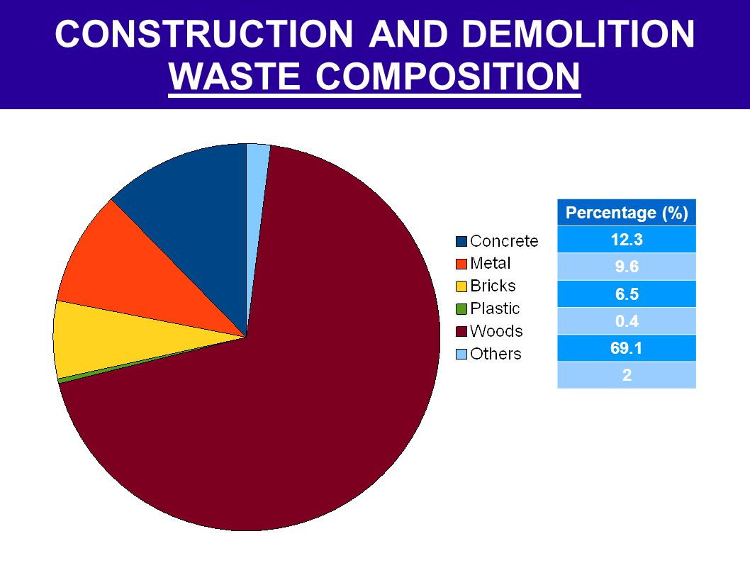 CONSTRUCTION AND DEMOLITION WASTE COMPOSITION