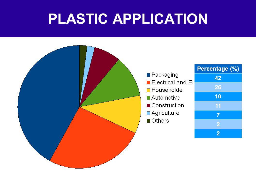 PLASTIC APPLICATION Percentage (%) 42 26 10 11 7 2