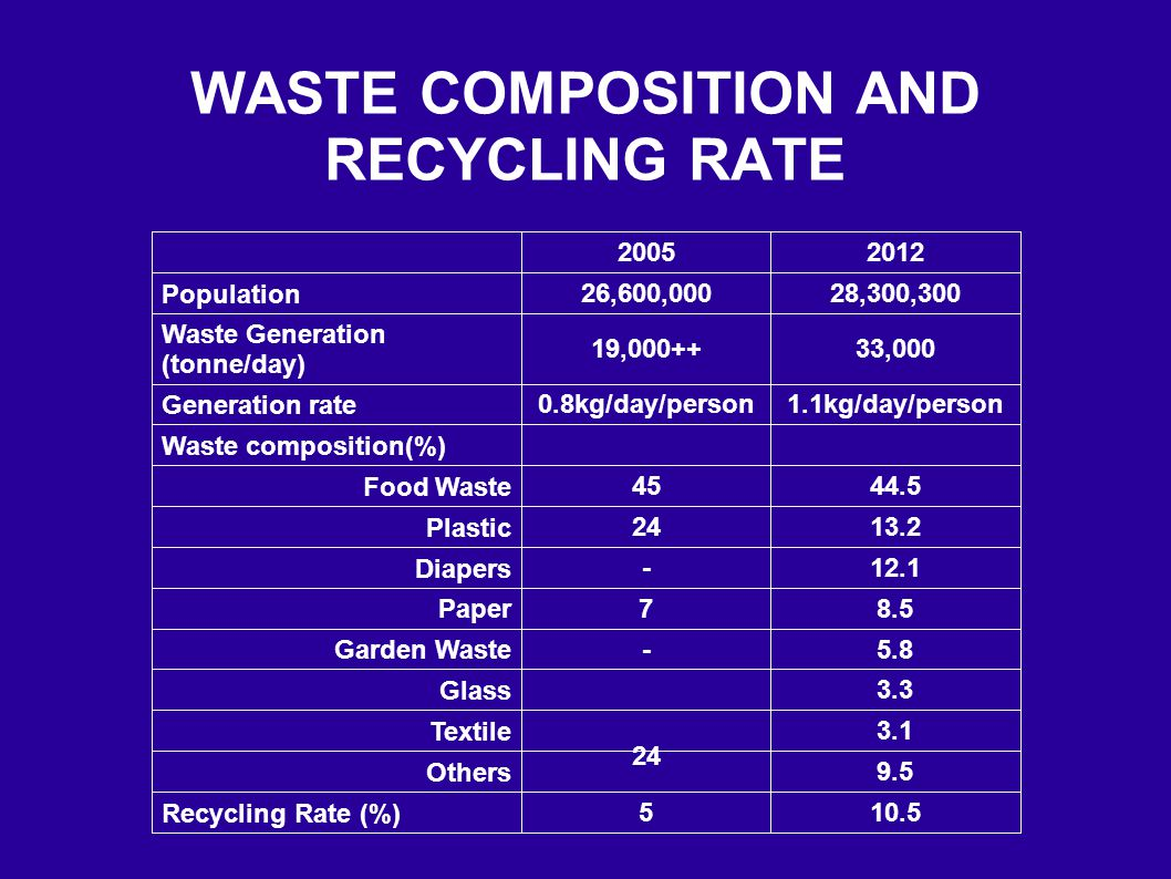 WASTE COMPOSITION AND RECYCLING RATE