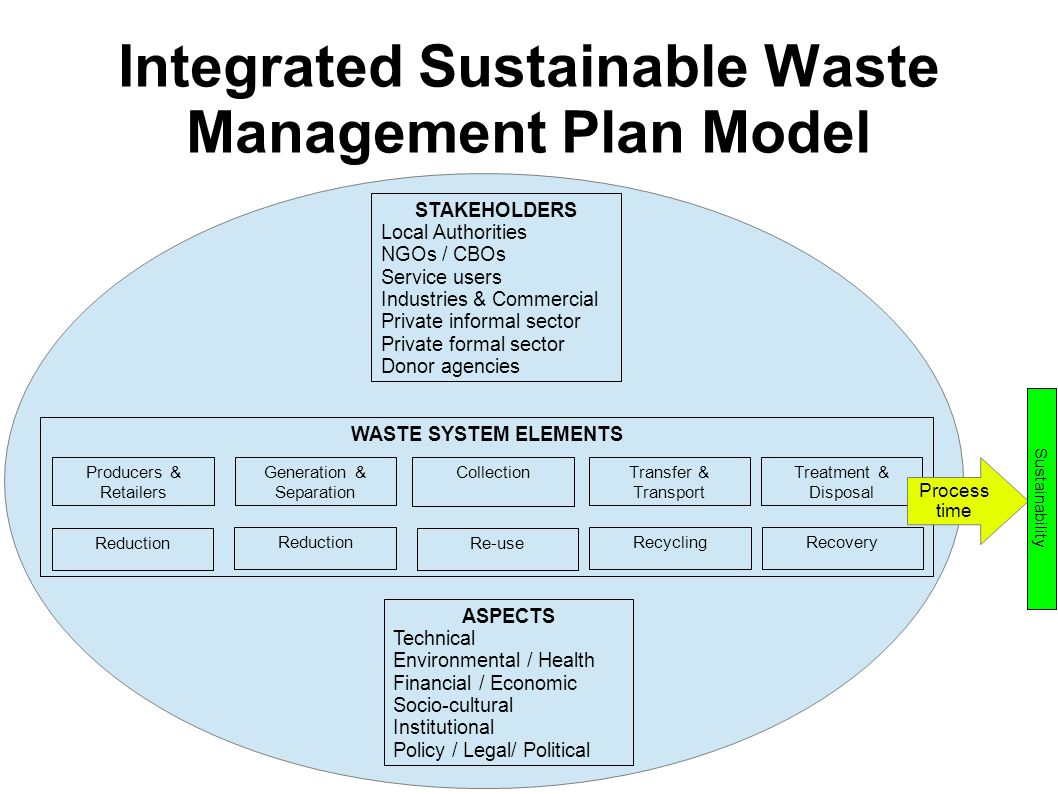 Overview of waste management in malaysia ppt video for Waste management strategy template