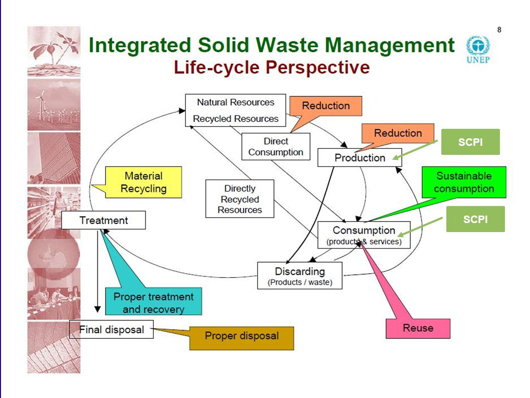 SCPI SCPI Source: Integrated Solid Waste Management