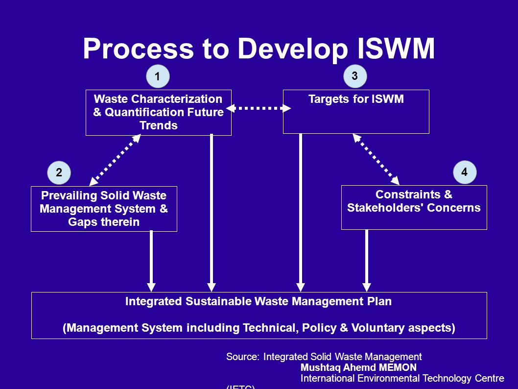 Process to Develop ISWM